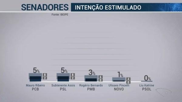 Pesquisa Ibope Senador Espírito candidatos 2 de 3 – 18/09  — Foto: Reprodução/TV Globo