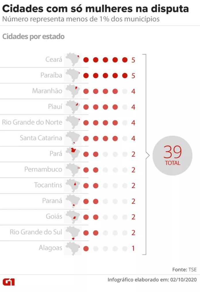 Só mulheres na disputa; menos de 1% dos municípios terão só candidatas no páreo — Foto: Aparecido Gonçalves/G1