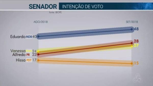 Pesquisa Ibope para senador no Amazonas em 18/09  — Foto: Reprodução/TV Globo