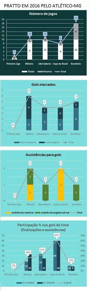 O desempenho de Lucas Pratto em cada competição que disputou em 2016 pelo Atlético-MG (Foto: GloboEsporte.com)