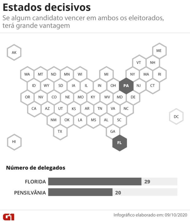 Estados decisivos nas eleições presidenciais dos EUA — Mapa — Foto: Juliane Souza/G1