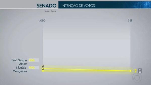 Pesquisa Ibope para senador na Paraíba em 19/09 — Foto: Reprodução/TV Globo