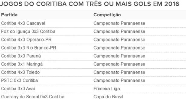 Tabela Coritiba Gols em 2016 (Foto: Arte/GloboEsporte.com)