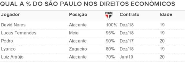 Divisão dos direitos de jogadores do São Paulo (Foto: GloboEsporte.com)