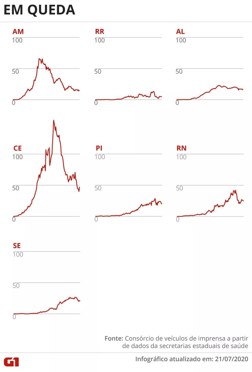 Estados com média móvel de óbitos em queda 21 de julho — Foto: Rodrigo Sanches/G1