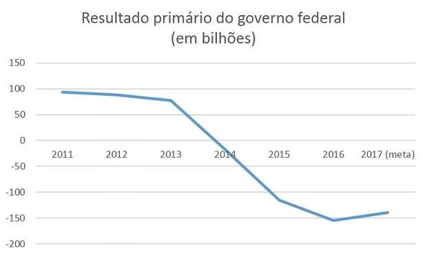 Resultado primário do governo (Foto: Dados: Banco Central)