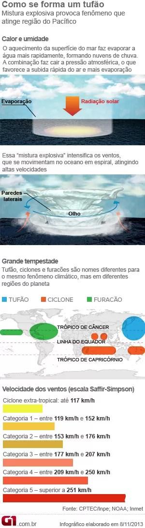 Info tufão ciclone furacão (Foto: Editoria de Arte/G1)