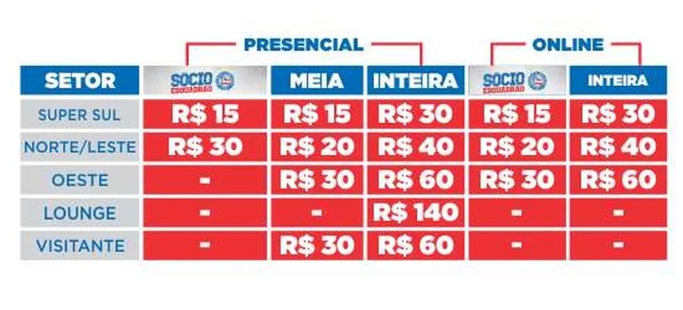 Ingresso mais barato, para o setor Super Sul, custa R$ 30 (inteira) e R$ 15 (meia) (Foto: Divulgação / EC Bahia)