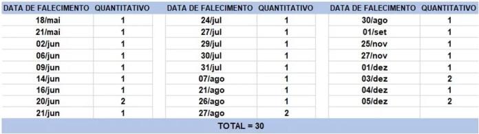 Boletim deste domingo tem registro de 30 mortes causadas pela Covid-19 — Foto: Sesab/ Divulgação