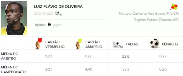 Info Arbitragem brasileirão - Luiz Flávio de Oliveira - Corinthians x São Paulo (Foto: Globoesporte.com)