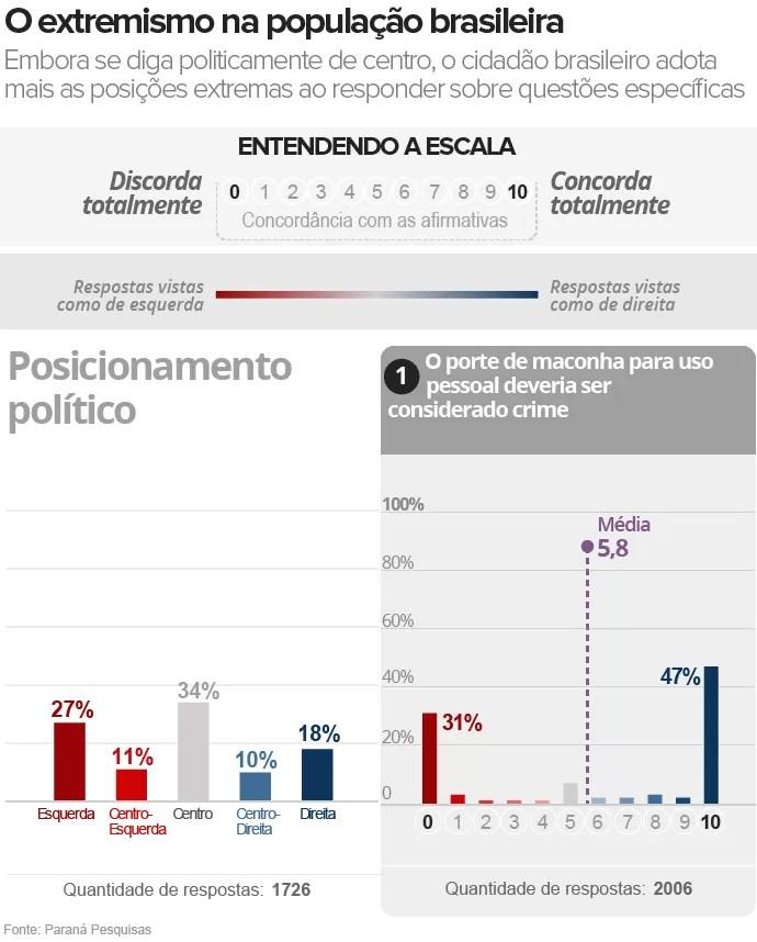 Gráfico da Pesquisa sobre polarização na política brasileira (1/9)