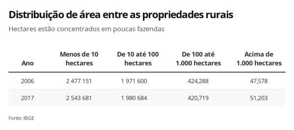 Distribuição da área rural do Brasil — Foto: Arte G1