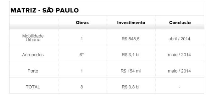 Tabela Matriz São Paulo (Foto: infoesporte)