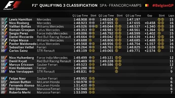Resultado do treino classificatório para o GP da Bélgica (Foto: Divulgação)