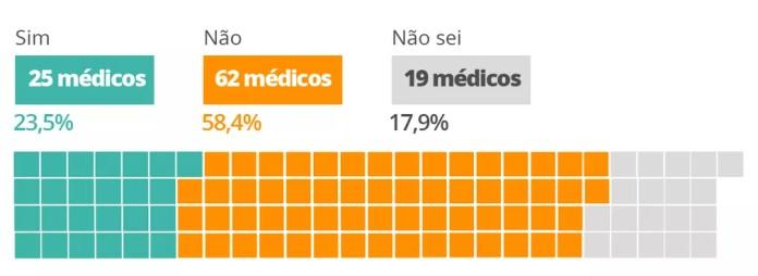 O Brasil vai começar a vacinar adolescentes acima de 12 anos ainda em 2021? — Foto: Arte/G1
