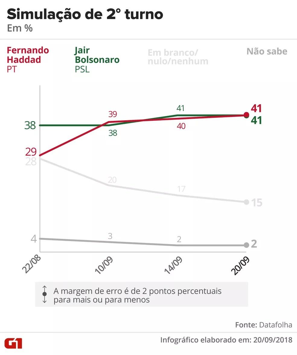 Datafolha - 20 de setembro - simulação de segundo turno entre Haddad e Bolsonaro — Foto: Arte/G1