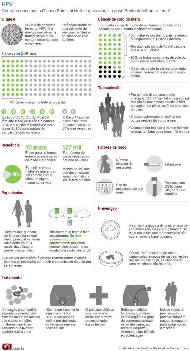 Arte HPV - vale este (Foto: G1)