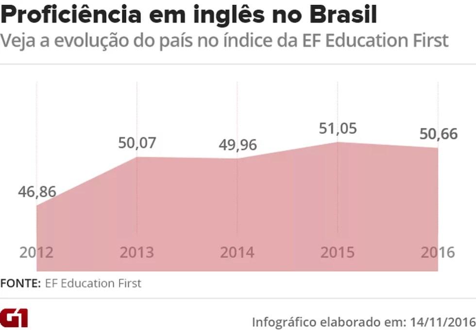 Veja a evolução do índice de proficiência em inglês do Brasil desde 2012, segundo a EF Education First (Foto: Editoria de Arte/G1)