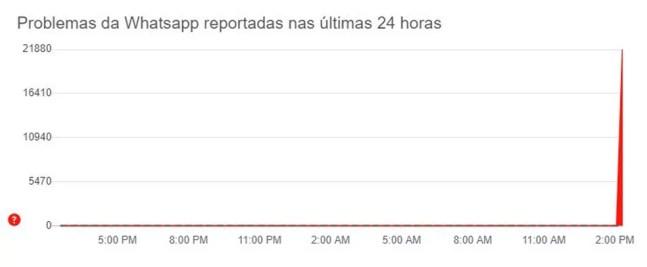 Site Downtector mostra pico de reclamações sobre o WhatsApp nesta sexta (19) — Foto: Reprodução