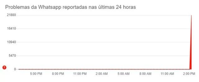 Site Downdetector mostra pico de reclamações sobre o WhatsApp nesta sexta (19) — Foto: Reprodução