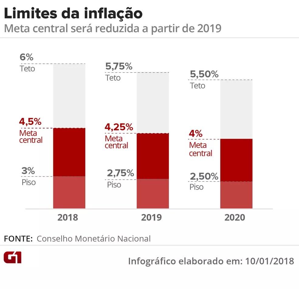 LImites da inflação — Foto: Arte G1