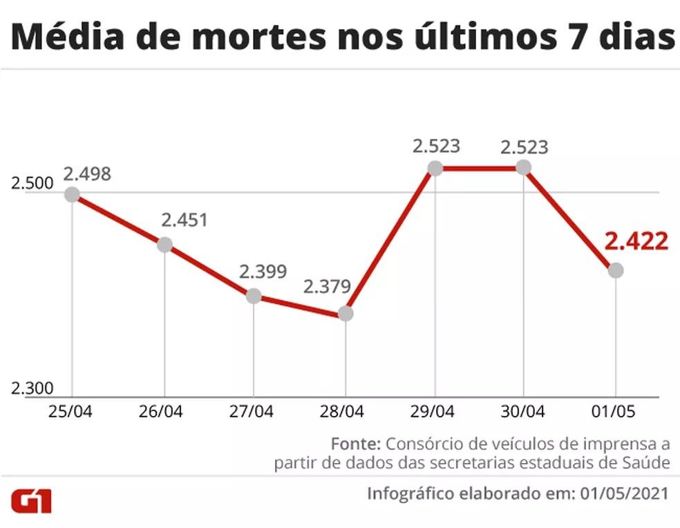Média de mortes nos últimos 7 dias — Foto: Arte G1