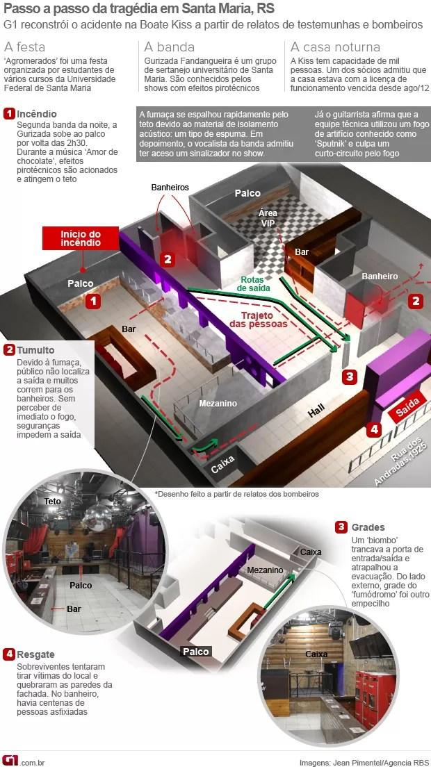 Infográfico: tragédia de Santa Maria - 29/01 (Foto: Editoria de Arte/G1)