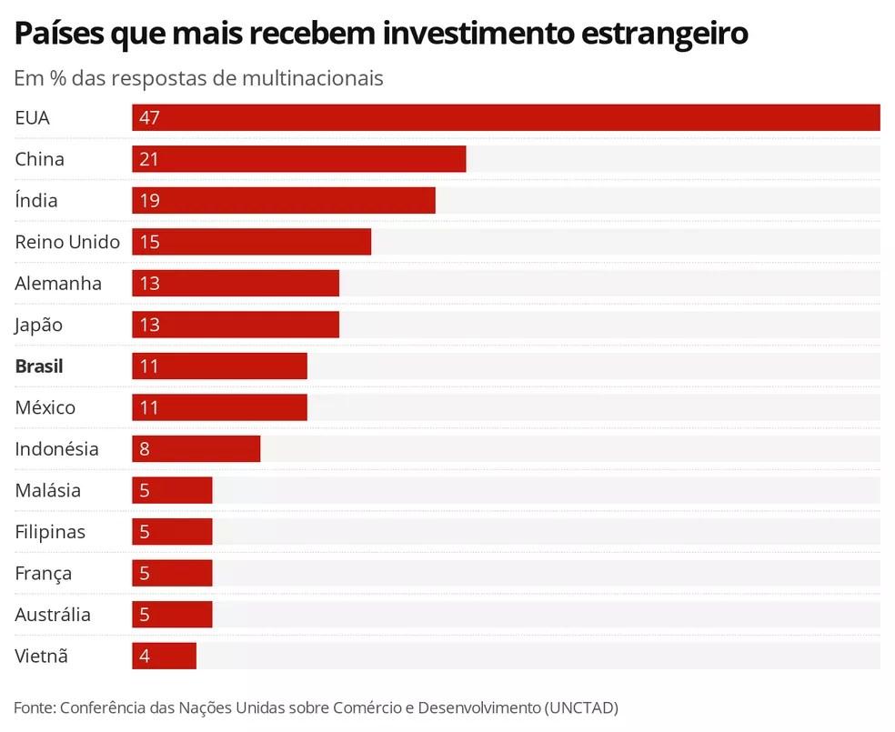Países que mais recebem investimento estrangeiro — Foto: Economia G1