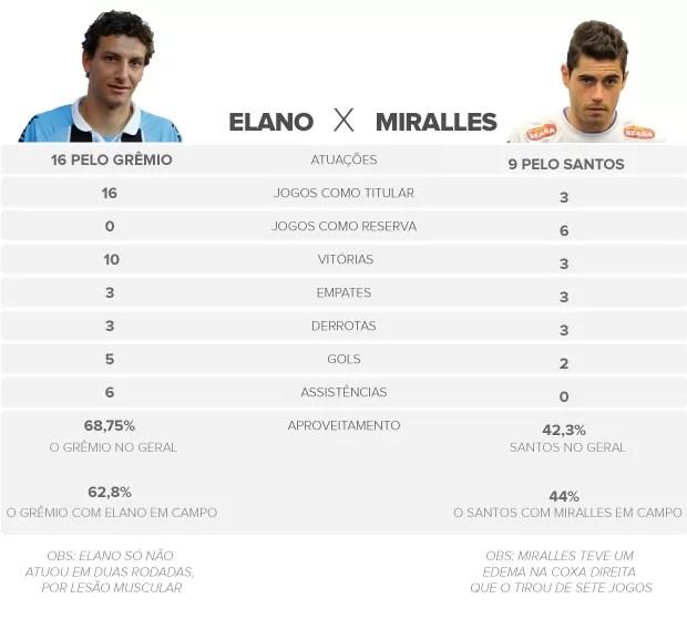 info  Elano  / Miralles (Foto: arte esporte)