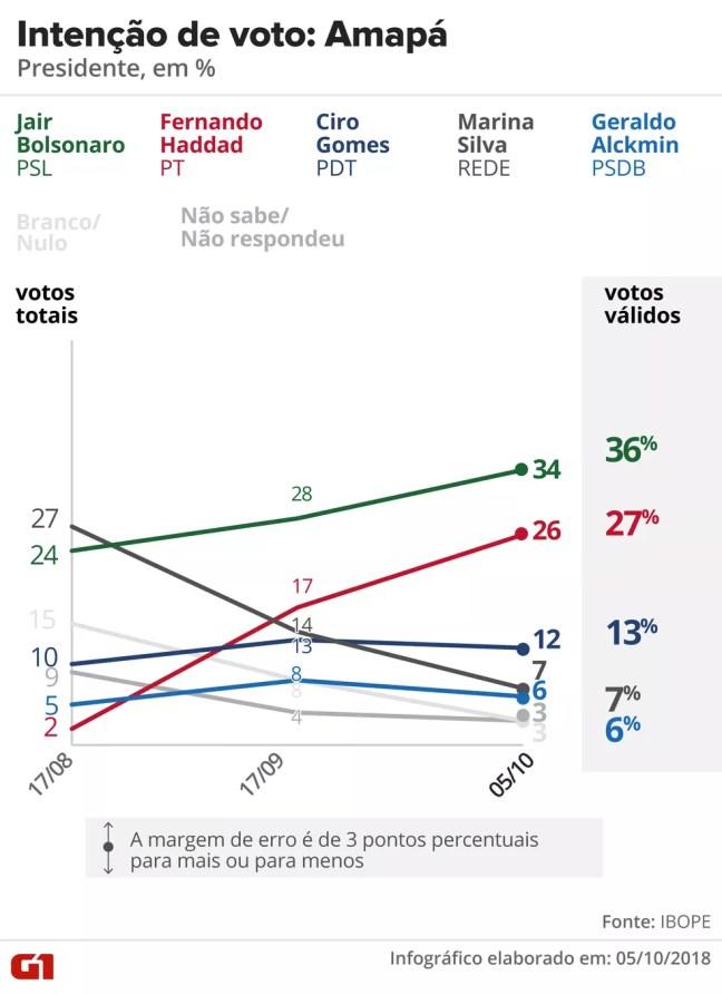 Pesquisa Ibope - Amapá - Evolução da intenção de voto para presidente no estado — Foto: Arte/G1