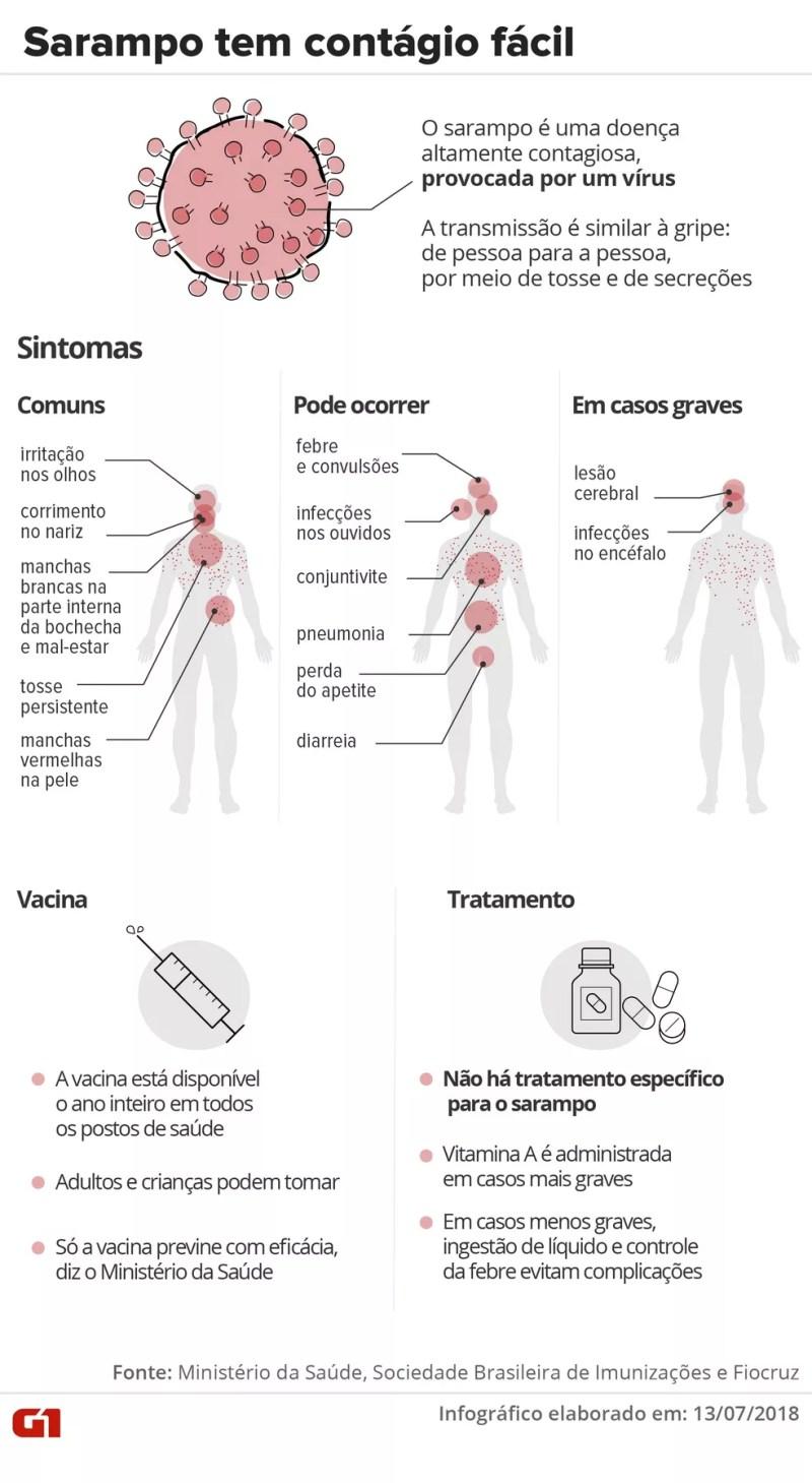 Entenda o que é sarampo, quais os sintomas, como é o tratamento e quem deve se vacinar  — Foto: Infografia: Karina Almeida/G1