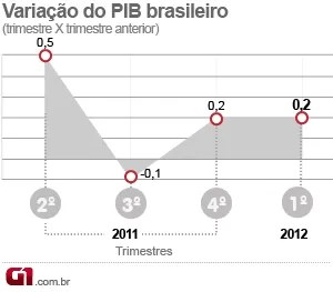 Variação trimestral do PIB (Foto: Editoria de arte/G1)