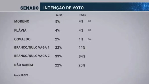 Pesquisa Ibope para senador em em 20/09  — Foto: Reprodução/TV Globo