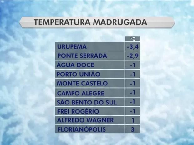 Quarta-feira (8) começou gelada em Santa Catarina (Foto: Reprodução/RBS TV)