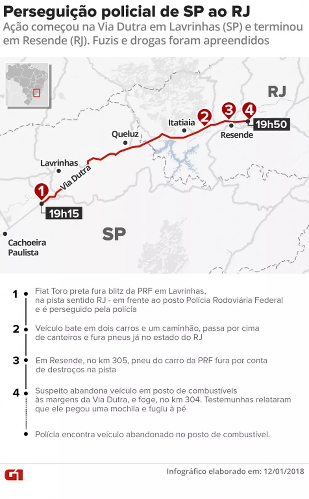 Arte feita pelo G1 detalha acontecimentos da perseguição que começou em SP e terminou no RJ (Foto: Infográfico/G1)