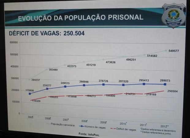 Evolução da População Prisional do país - até 2012 (Foto: Tahiane Stochero/G1)