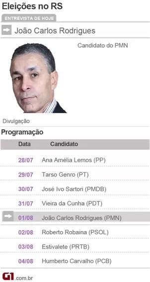 Candidatos a Governador do Rio Grande do sul - João Carlos Rodrigues - PMN (Foto: Divulgação)