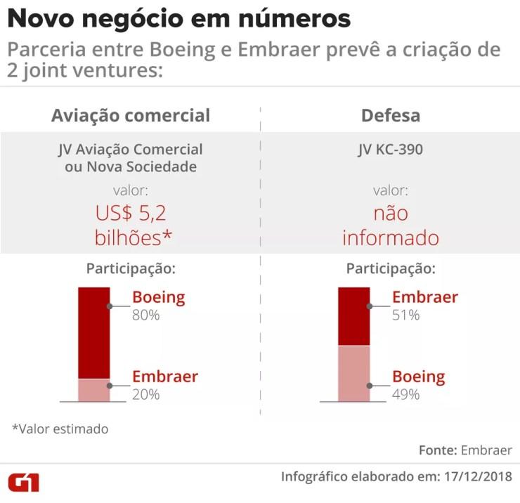 Parceria entre Boeing e Embraer prevê a criação de joint ventures de aviação comercial e defesa. — Foto: Claudia Ferreira / G1