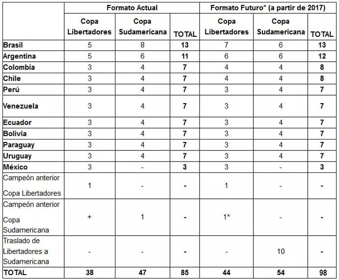 Tabela Conmebol (Foto: Reprodução)