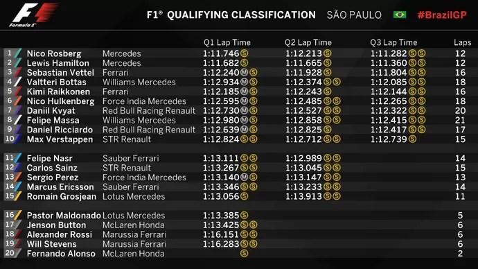 Grid de largada GP do Brasil 2015 (Foto: Divulgação)