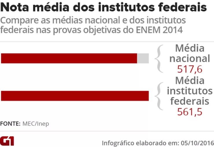 A média dos institutos federais no Enem 2014 nas provas objetivas foi 8,4% mais alta que a média nacional (Foto: Arte/G1)