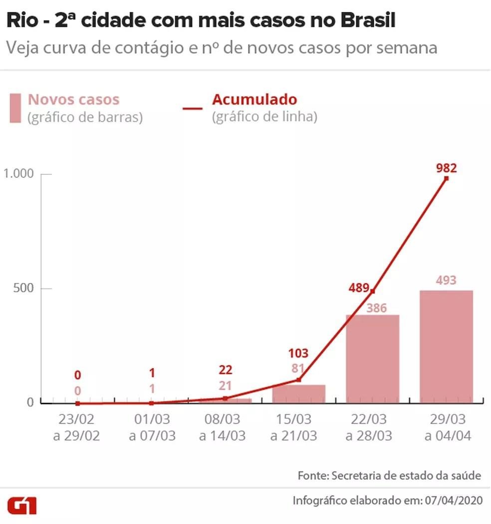 Curva de contágio no Rio até 04/04 — Foto: Arte/G1
