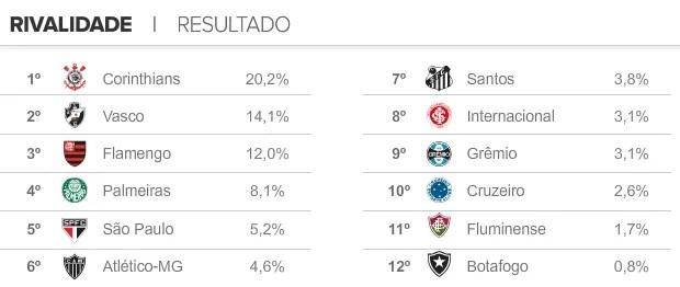 Info Rivalidade Clubes Brasil Resultado (Foto: infoesporte)