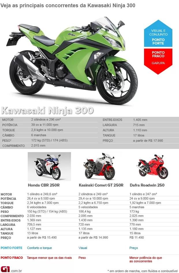 concorrentes_kawasaki-ninja-300_1 - Primeiras impressões: Kawasaki Ninja 300