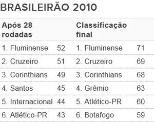 Tabela - G6 Brasileirão 2010 (Foto: Futdados / Globoesporte.com)
