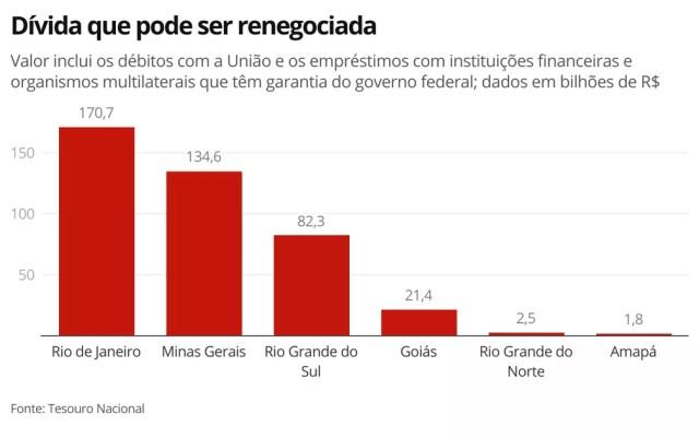 Dívida que pode ser renegociada — Foto: Economia/G1