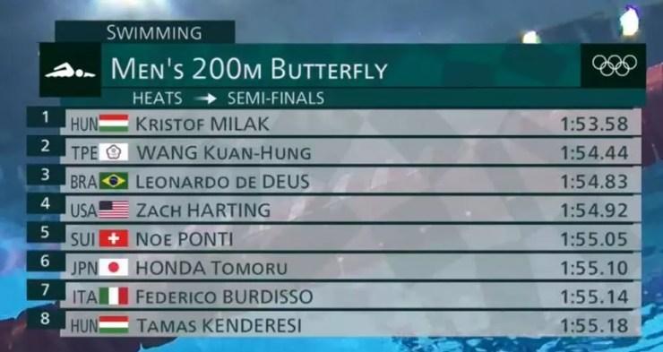 Classificados para a semifinal do 200m borboleta masculino — Foto: Reprodução
