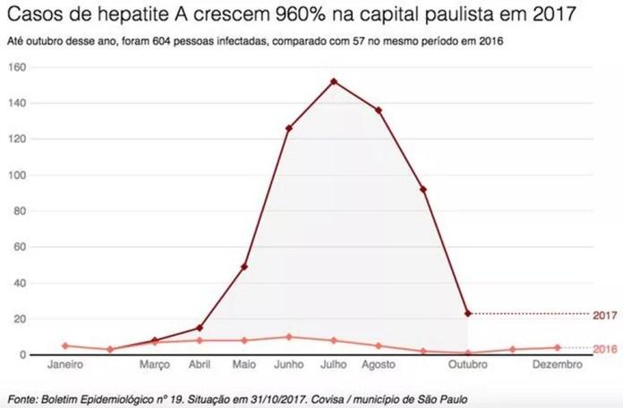 Casos de hepatite A crescem em São Paulo (Foto: BBC Brasil)
