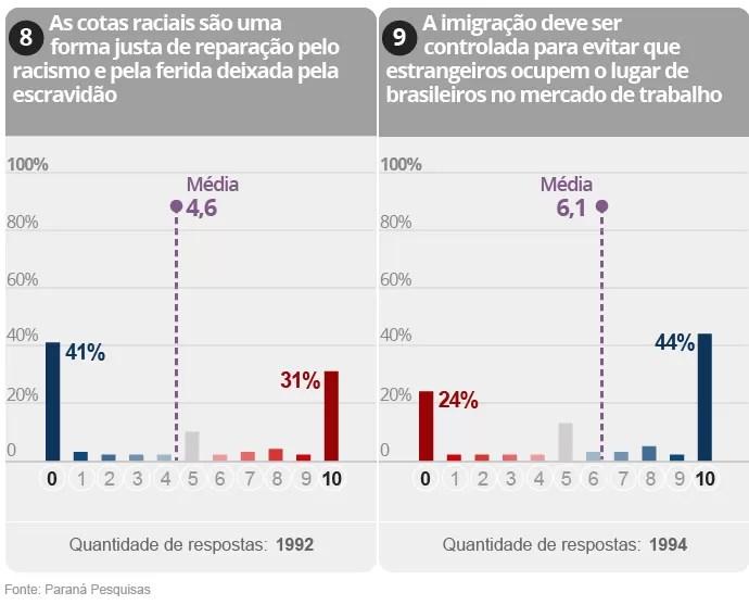 Gráfico da Pesquisa sobre polarização na política brasileira (5/9)