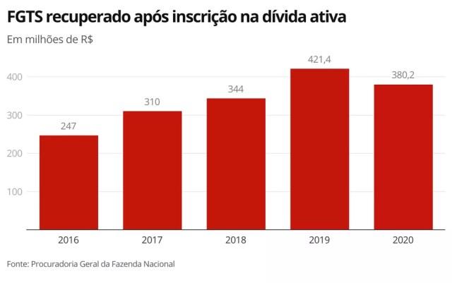 Recuperação dos valores do FGTS pela PGFN — Foto: Economia G1